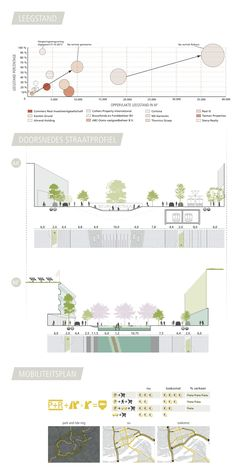 Urban redesign, Rotterdam Blaak-Westblaak on Behance
