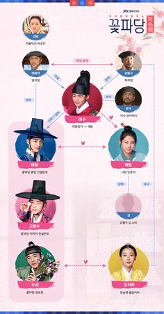"""""""Flower Crew: Joseon Marriage Agency"""" Shares Intriguing Relationship Chart Of Characters Ahead Of Premiere Who Are You School 2015, Gong Seung Yeon, Flower Crew, Korean Drama List, Chines Drama, Korean Shows, Korean Actors, Korean Dramas, Cute Romance"""