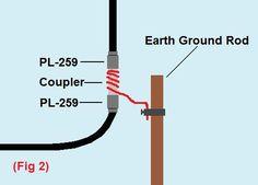Antenna Lightning and Surge Protectors - K3DAV.com - Amateur Radio Operator
