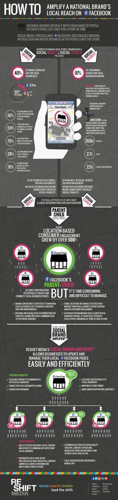 """SOCIAL MEDIA -         """"How to Amplify a National Brand's Local Reach on Facebook"""" - by Reshift Media's Social Brand Amplifier."""