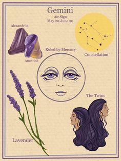 Zodiac Astrology Vintage Style Digital Poster- Gemini