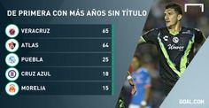 #Tiburones 1949-50 (39puntos) #Atlas 1950-51 (30Puntos) #Puebla 1989-90 (vs Leones Negros) #4 Inv 97 #5 Inv 2000
