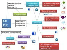 El diagrama PLE de @catalaclarinet #PLE_INTEF