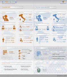 Expo Click: i nuovi dati delle selezioni di #Expo2015