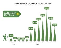 What are the busiest months on the #CaminodeSantiago? here's a handy graphic to give you an idea and help you plan your journey http://caminoways.com/busiest-months-on-the-camino