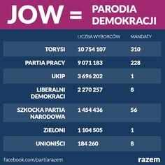 Spełniony sen kandydata Kukiza w praktyce. Myślicie, że Brytyjczycy tak bardzo kochają dwie największe partie? W żadnym wypadku. Po prostu wielcy dominują, a realne poparcie nijak nie przekłada się na reprezentację w parlamencie. JOWy to nie rozwiązanie problemu, tylko jego pogłębienie. http://www.partiarazem.pl