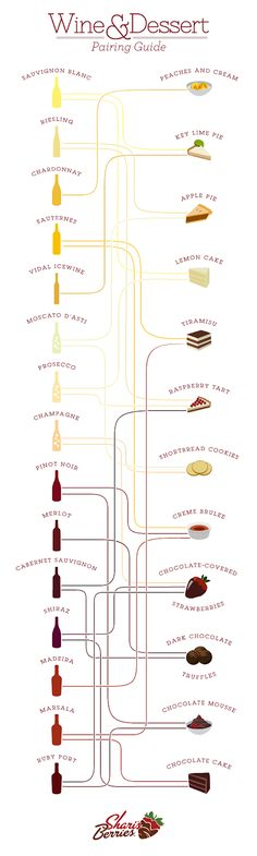 Wine and Dessert Pairings: So Many Options, All in One Infographic | Recipes, Cooking Inspiration & Chef Tips | Morsel by Plated