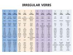 Verb Forms v1 v2 v3 Pdf images | English words | Verb forms