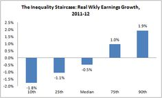 Twitter / econjared: The inequality staircase: ...