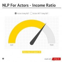 NLP For Actors - Income Ratio by Nick Dunning - Infogram Chart, Letters, Actors, Learning, Ideas, Studying, Letter, Teaching, Lettering