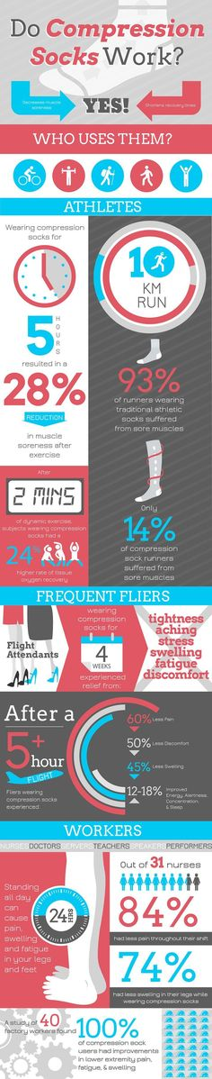 #Compressionsocks works or not? Check here all about compression socks who can use and how this works.