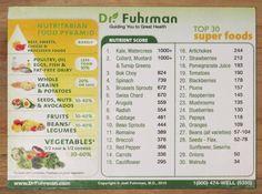 Dr. Fuhrman's Nutritarian Food Pyramid & Top 30 Super-food Nutrient Scores