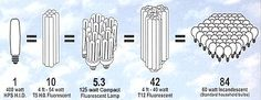 Chart for choosing what kind/what size grow light you need. ACF Plant Light Comparison Chart