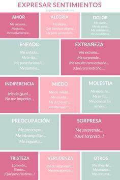 Spanish Basics: How to Describe a Person's Face – Learn Spanish Subjunctive Spanish, Spanish Grammar, Spanish Vocabulary, Spanish Words, Spanish Language Learning, Teaching Spanish, Spanish Idioms, Spanish Basics, Spanish Lessons
