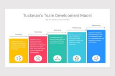 Tuckman's Team Development Model Google Slides Diagrams is a professional Collection shapes design and pre-designed template that you can download and use in your Google Slides. The template contains 12 slides you can easily change colors, themes, text, and shape sizes with formatting and design options available in Google Slides. Color Themes, Colors, Powerpoint Presentation Templates, Keynote, Color Change, Flexibility, Diagram, How To Plan, Model