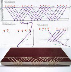 #JapaneseStab binding tutorial: marionette #Bookbinding