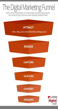 How To Massively Improve Your Digital Marketing In 2014 image Digital Marketing Funnel color