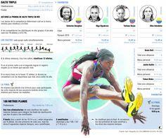 Juegos Olímpicos: llegó el show de los 100 y el triple