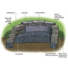 Illustration: Gregory Nemec | thisoldhouse.com | from How to Build a Fire Pit
