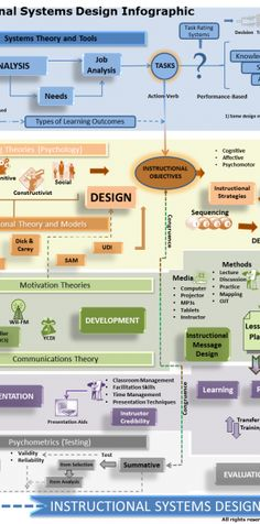 """LOVE this! This isn't specific to the CPLP, but it's a FAB! illustration of how some of the AOEs are integrated together!  What do I mean? For example, I mean that Instructional Design doesn't happen """"in a vacuum"""" - it's not just about ADDIE - effective learning solutions take into account motivation theory, systems thinking, etc - all competencies represented in other AOEs in the ASTD Competency Model. :-)  Instructional Systems Design Infographic"""