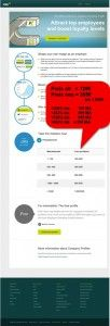 306 bis 848% Preissteigerung beim #XING und #Kununu Unternehmensprofil - Gute Vertriebs Kommunikation geht anders!