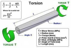 Torsion: In solid mechanics, torsion is the twisting of an object due to an applied torque, therefore is expressed in N·m or ft·lbf. In sections perpendicular to the torque axis, the resultant shear stress in this section is perpendicular to the radius.