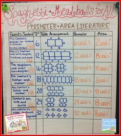 Fun and FREE lesson to teach Area & Perimeter using literature! Plus, the anchor chart that works best when teaching this skill in upper elementary! Math Charts, Math Anchor Charts, Math Resources, Math Activities, Teaching Strategies, Math Games, Math Literature, Math Books, Maths Area