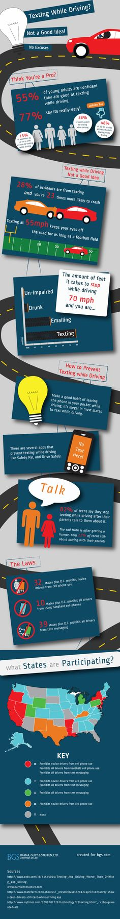 "[FINDINGS] No Texting Whille Driving Laws and Statistics. Most students believe they are ""pros"" at texting and driving. This shows why it is impossible for texting and driving to be safe by showing statistics, graphs, and images while relating them to young people.  Gaille, Brandon. ""31 Good No Texting and Driving Slogans."" Tips From A Blog Millionaire. 7 Sept. 2012. Web. 1 Sept. 2015. <http://brandongaille.com/31-good-no-texting-and-driving-slogans/>."