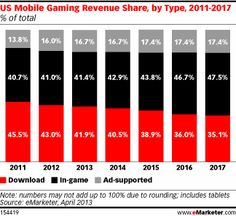 Half of US Mobile Users to Play Games in 2013 The mobile gaming audience is growing rapidly, especially on smartphones. As more play games on mobile, revenues from downloads, in-game purchases and in-game ads are also rising fast, and set to reach $1.78 billion this year
