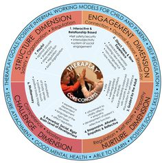 This theraplay concept wheel is awesome for student and adult to connect and relate through play. Having a strong relationship with the parent and child is key and makes it that much easier for the student to excel in learning.
