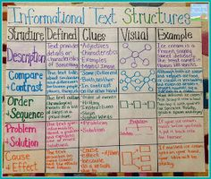 Informational text structures - 36 Awesome Anchor Charts for Teaching Writing – Informational text structures Reading Lessons, Reading Skills, Math Lessons, Close Reading Strategies, Reading Charts, Thinking Maps, Writing Anchor Charts, Sequencing Anchor Chart, 5th Grade Reading