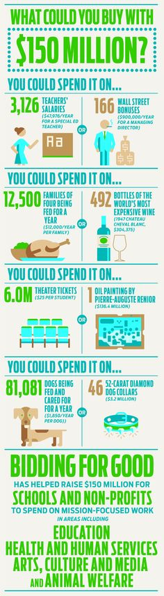 What could you buy with one hundred fifty million dollars?? http://www.biddingforgood.com/online-auction-services/resources/biddingforgood-info-graphic.htm