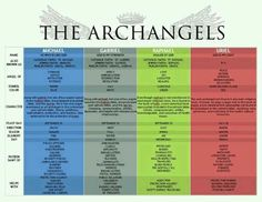 """An archangel /ˌɑrkˈeɪndʒəl/ is an angel of high rank. Beings similar to archangels are found in a number of religious traditions; but the word """"archangel"""" itself is usually associated with the Abrahamic religions ofJudaism, Christianity, and Islam. The word archangel is derived from the Greekἀρχάγγελος (arch- + angel, literally chief angel).[1] Michael and Gabriel are recognised as archangels in Judaism, Islam, and by mostChristians. The Book of Tobit—recognised in the Catholic and Orthodox…"""