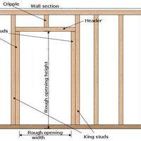 A homeowner who feels confident in proceeding with basic carpentry jobs may hesitate when confronted with building a wall that will have a door. Framing a door opening is not difficult, however, and anyone who can frame a basic wall can do it by following these steps.