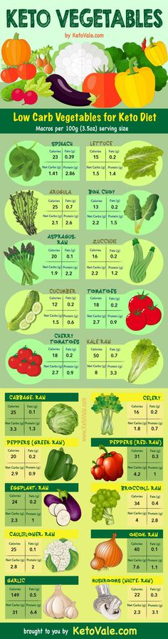 Ketogenic Diet Vegetables List - Best low carb veggies to eat on keto