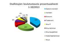 Osallistujien koulutustausta syksyllä 2013