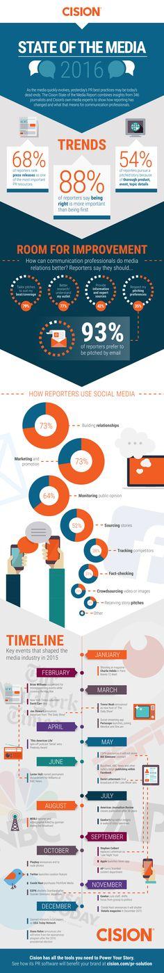 State of the Media 2016 #infographic #DigitalMedia #Trends