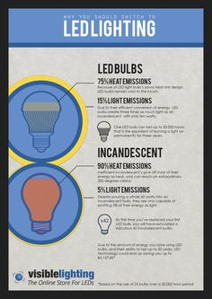 LED infographic, energy consumption lighting home saving Energy Use, Save Energy, What Is Green, Energy Smoothies, Energy Conservation, Solar Installation, Sink Design, Energy Consumption, Led Technology