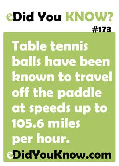 http://edidyouknow.com/did-you-know-173/ Table tennis balls have been known to travel off the paddle at speeds up to 105.6 miles per hour.