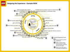Customer experience map / user journey, presented as a continuous wheel.   Example is an executive visiting Lego.