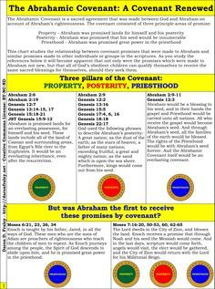The Abrahamic Covenant was not new. these promises had been made to other patriarchs. And they apply to Abraham's seed in the last days! Covenants In The Bible, Doctrine And Covenants, Bible Study Tools, Scripture Study, Abrahamic Covenant, Patriarchal Blessing, Lds Seminary, Abraham And Sarah, Lds Scriptures
