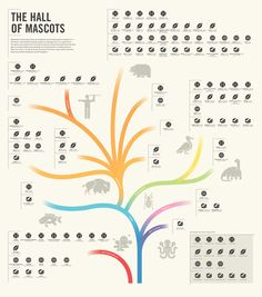Infographic: Transparency: The Tree of Sports Mascots