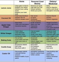 Uses for Common Household Items.  Save money and reduce toxins.