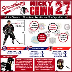 Nicky Chinn joins the NIHL, after an illustrious career at the top, to star as player/assistant coach for the Streatham Redskins.