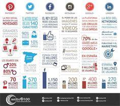 #Infografía del uso de las redes sociales (datos de junio 2014)