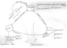 Figure 1: Phenomenological Model of the Project - (c) Christian Estay-Niculcar (c) Jaume Blasco i Font de Rubinat (c) Joan Masarnau