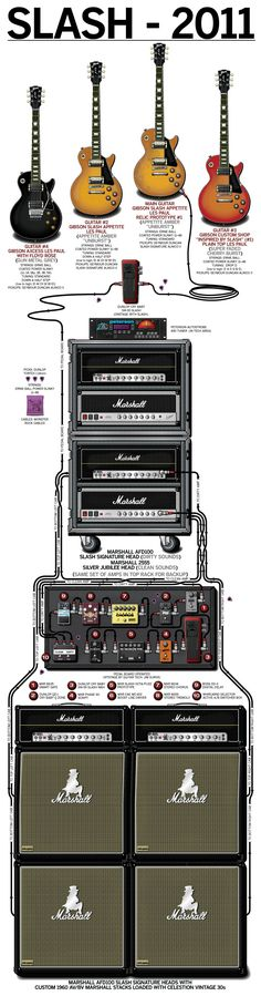 Buy a Poster of Slash's 2011 Guitar Rig