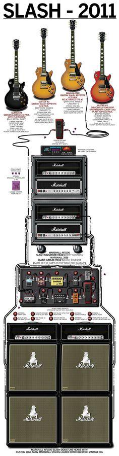 Buy a Poster of Slash's 2011 Guitar Rig