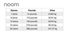 #Weightloss #Metric #Stones #Info