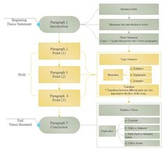 Model Flowchart Designs  Google Search  Flow Chart Design